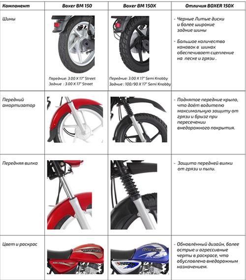 BAJAJ-BM-150X-BLACK - купить Мотоцикл Bajaj Boxer BM 150 X Двиг. 4Т ... 5f5ee4e942689